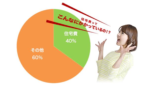 一般家庭の支出割合例