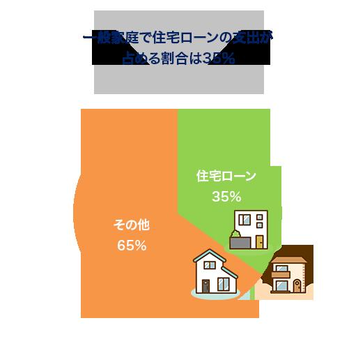 一般家庭で住宅ローンの支出が占める割合は35%