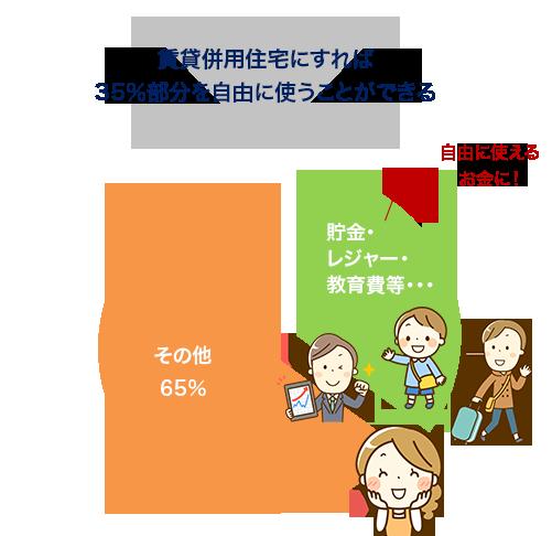 賃貸併用住宅にすれば35%部分を自由に使うことができる